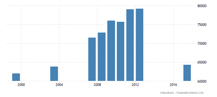 guyana enrolment in secondary education public institutions both sexes number wb data