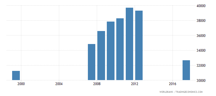 guyana enrolment in secondary education public institutions female number wb data