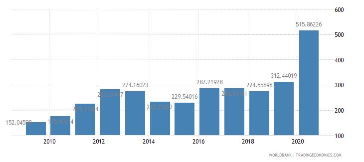 guyana export value index 2000  100 wb data