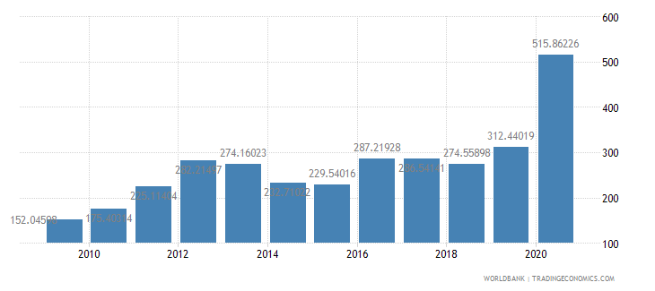 guyana export value index 2000  100 wb data