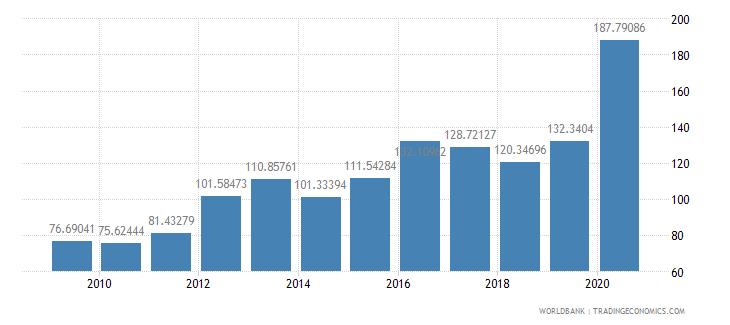 guyana export volume index 2000  100 wb data