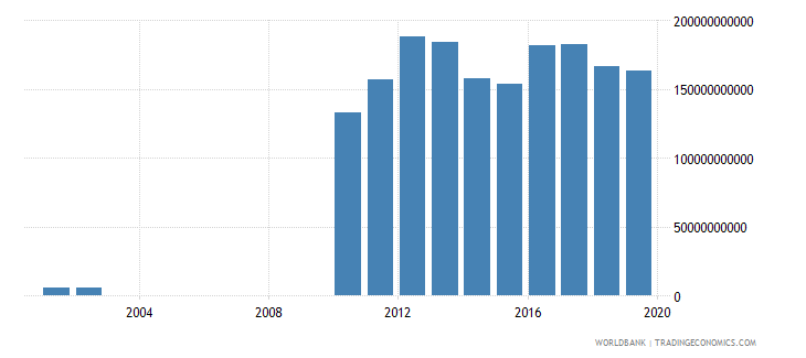 guyana exports as a capacity to import constant lcu wb data