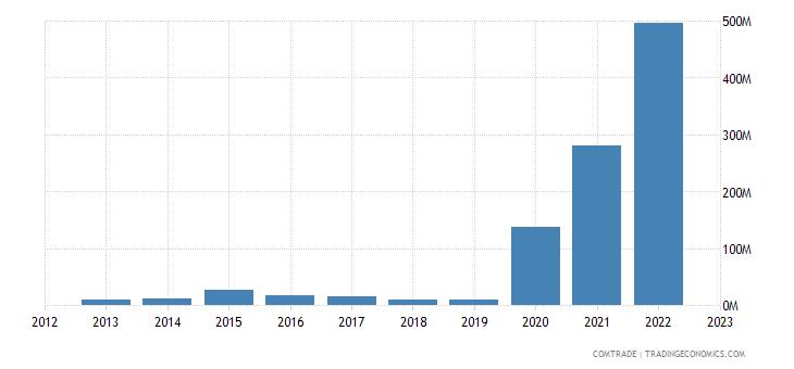 guyana exports barbados