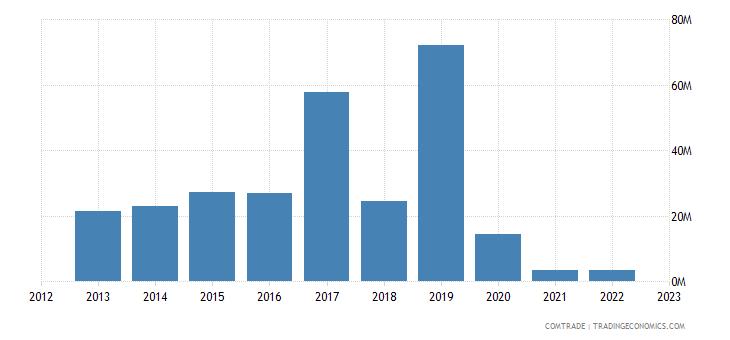 guyana exports belgium