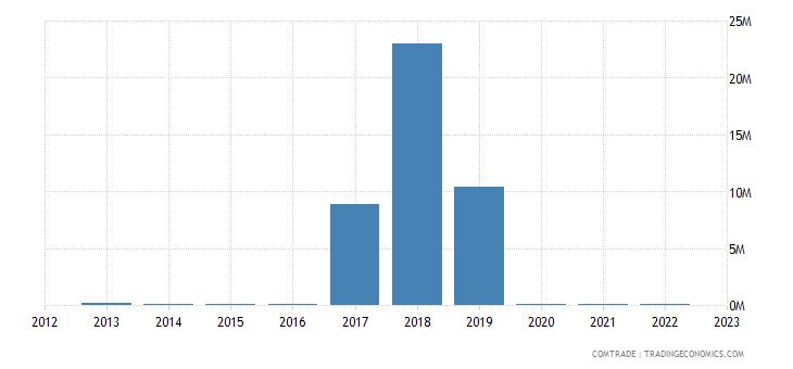 guyana exports cuba