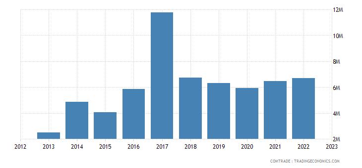 guyana exports dominican republic