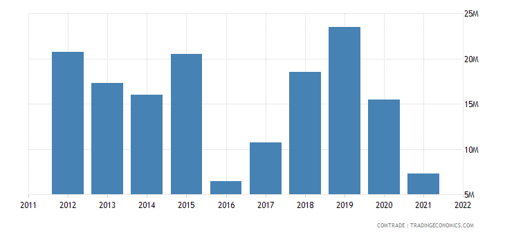 guyana exports france