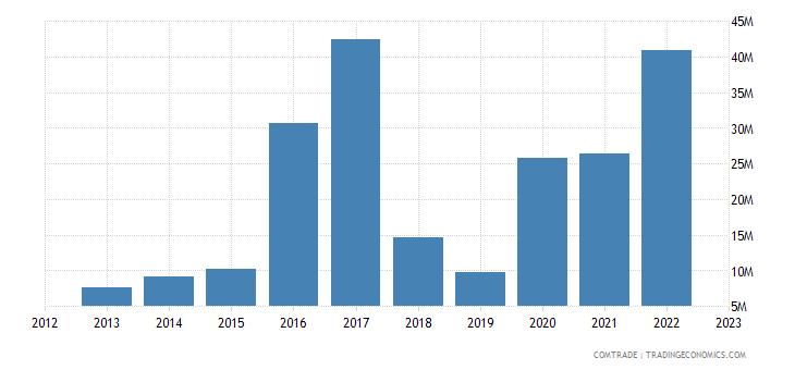 guyana exports germany