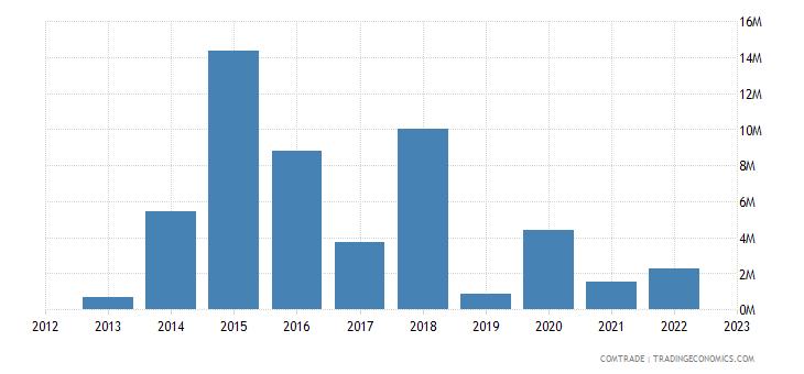 guyana exports haiti