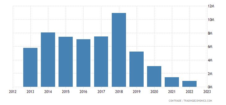 guyana exports hong kong