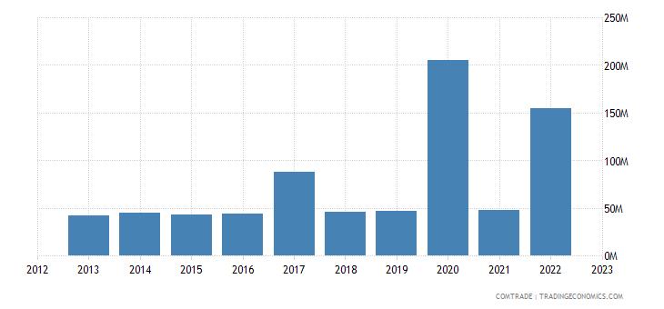 guyana exports jamaica