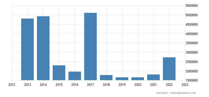 guyana exports japan