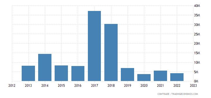 guyana exports mexico