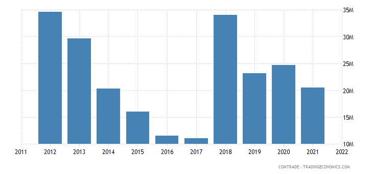 guyana exports netherlands