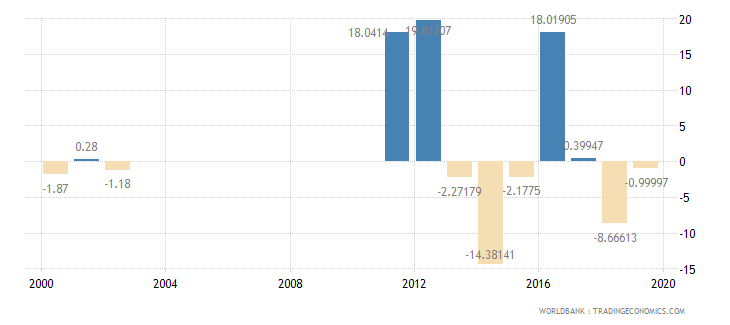 guyana exports of goods and services annual percent growth wb data