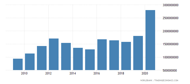 guyana exports of goods and services bop us dollar wb data