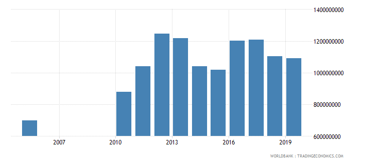 guyana exports of goods and services constant 2000 us dollar wb data