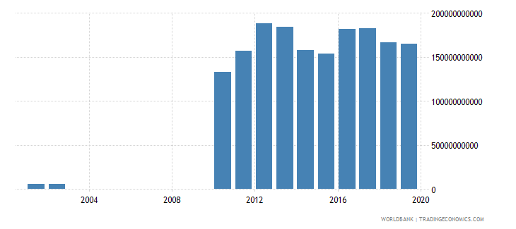guyana exports of goods and services constant lcu wb data