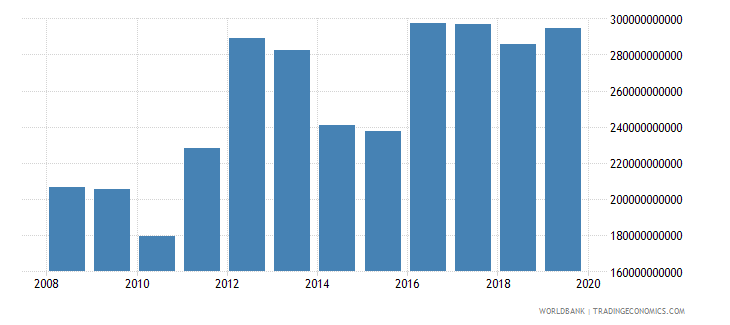 guyana exports of goods and services current lcu wb data