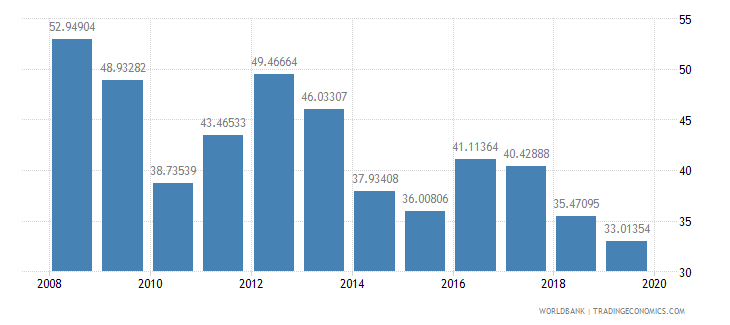 guyana exports of goods and services percent of gdp wb data