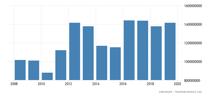 guyana exports of goods and services us dollar wb data