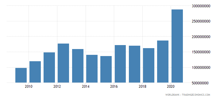guyana exports of goods services and income bop us dollar wb data