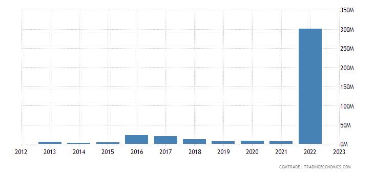guyana exports spain