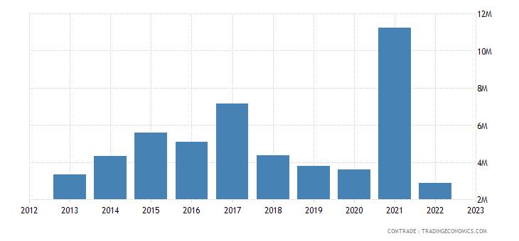 guyana exports st vincent grenadines