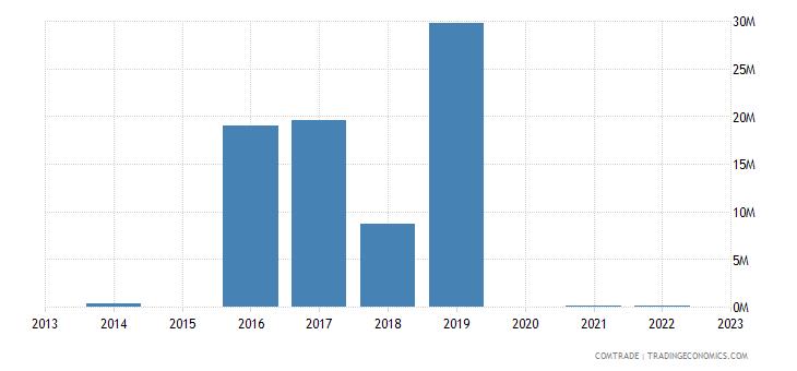 guyana exports switzerland