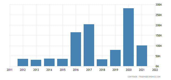 guyana exports trinidad tobago