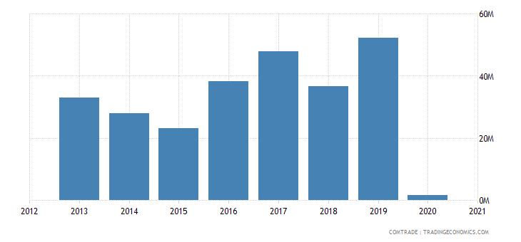 guyana exports ukraine