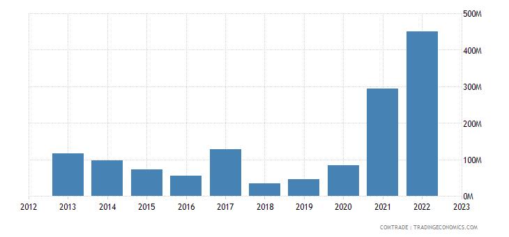 guyana exports united kingdom