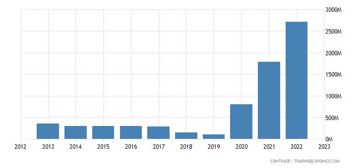 guyana exports united states