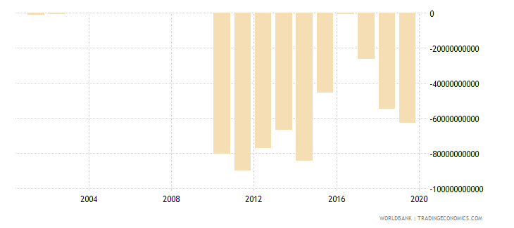 guyana external balance on goods and services constant lcu wb data