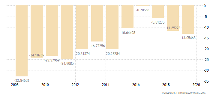 guyana external balance on goods and services percent of gdp wb data