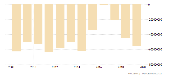 guyana external balance on goods and services us dollar wb data