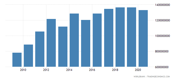 guyana external debt stocks long term dod us dollar wb data