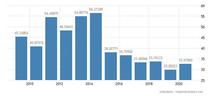 guyana external debt stocks percent of gni wb data