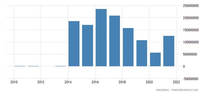 guyana external debt stocks private nonguaranteed png dod us dollar wb data