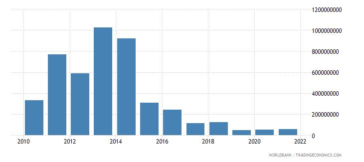 guyana external debt stocks short term dod us dollar wb data