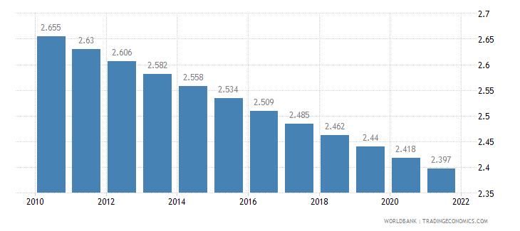 guyana fertility rate total births per woman wb data