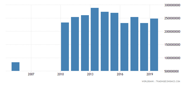 guyana final consumption expenditure constant 2000 us dollar wb data