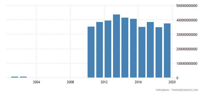 guyana final consumption expenditure constant lcu wb data