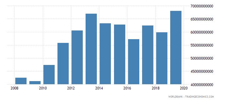 guyana final consumption expenditure current lcu wb data