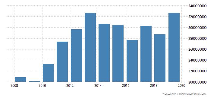 guyana final consumption expenditure us dollar wb data