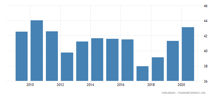 guyana financial system deposits to gdp percent wb data