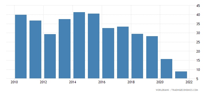 guyana food exports percent of merchandise exports wb data