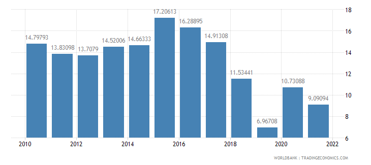 guyana food imports percent of merchandise imports wb data