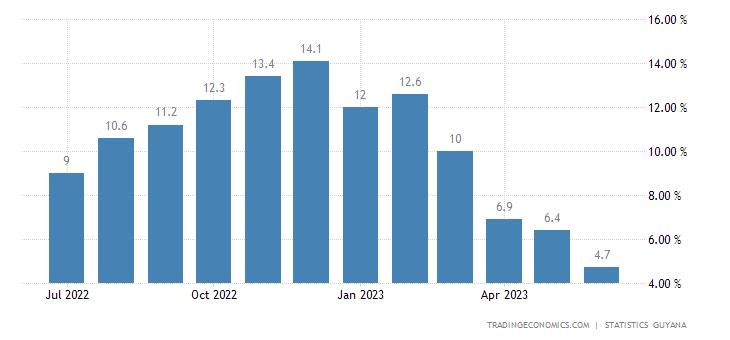 Guyana Food Inflation