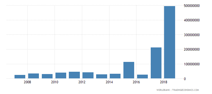 guyana foreign direct investment net inflows in reporting economy drs us dollar wb data